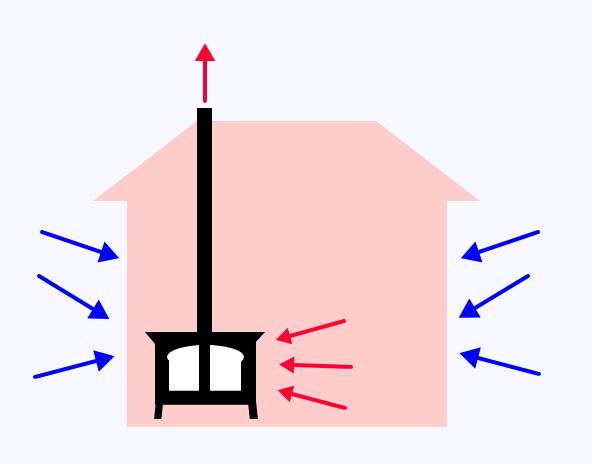 薪ストーブが煙突から排気すれば家が外の寒い空気を吸う